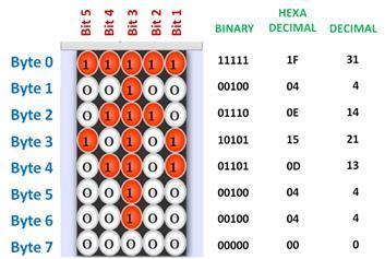 LCD pattern generator 5x8 eight lines byte code