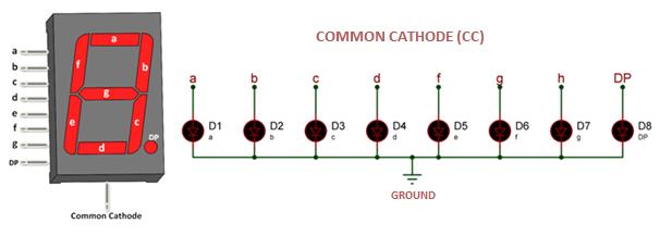 Common Cathode Seven Segment