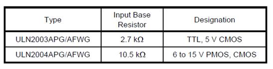 Comparison Table ULN2003 vs ULN2004