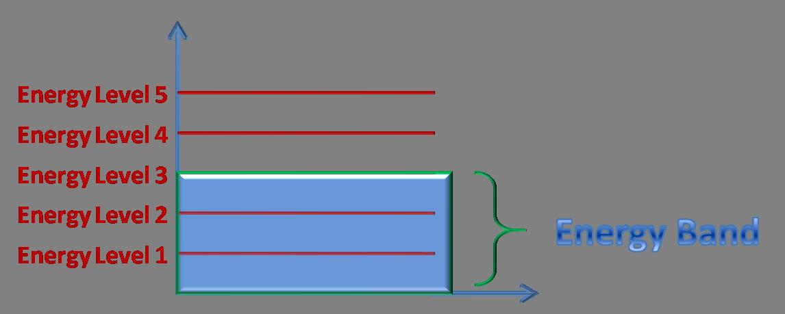 Energy Band and Energy Level