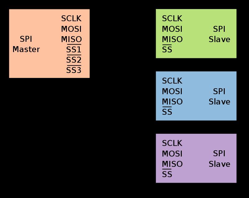 SPI Synchronous protocol
