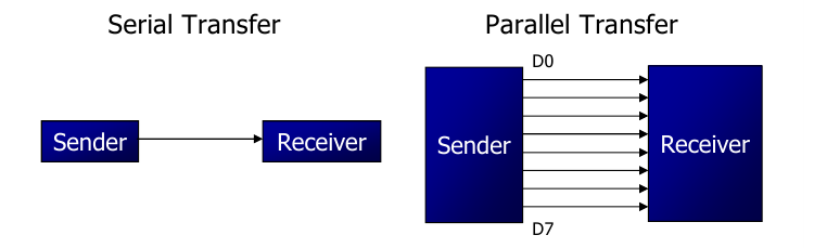 Serial Parallel communication