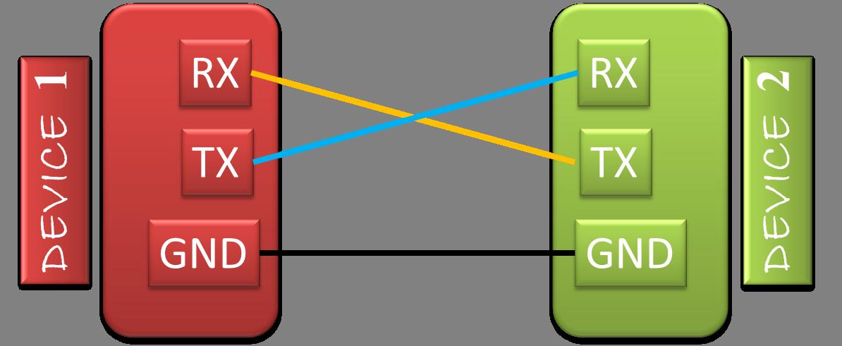 UART SERIAL COMMUNICATION