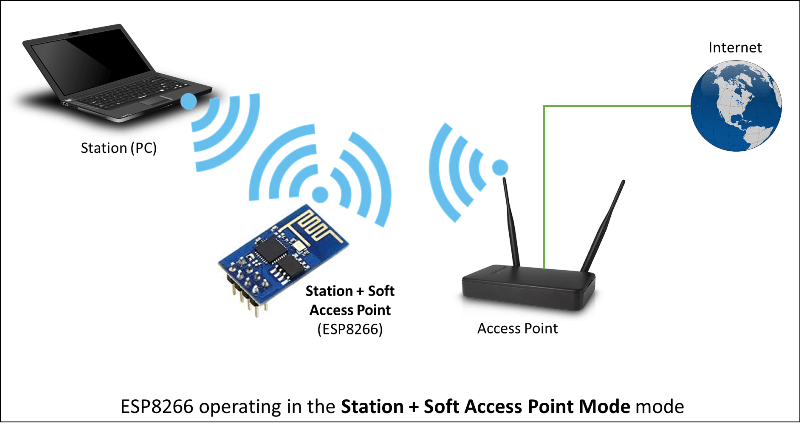 esp8266 station soft access point