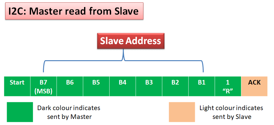 i2c master read from slave