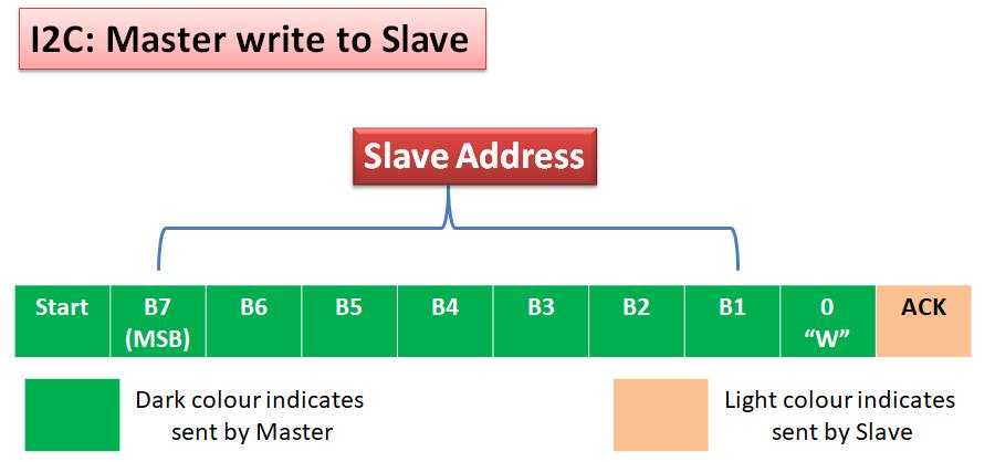 i2c master write to slave
