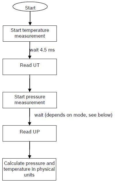 Arduino BMP180 Measurement Flow Chart
