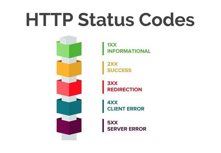 List of HTTP status codes
