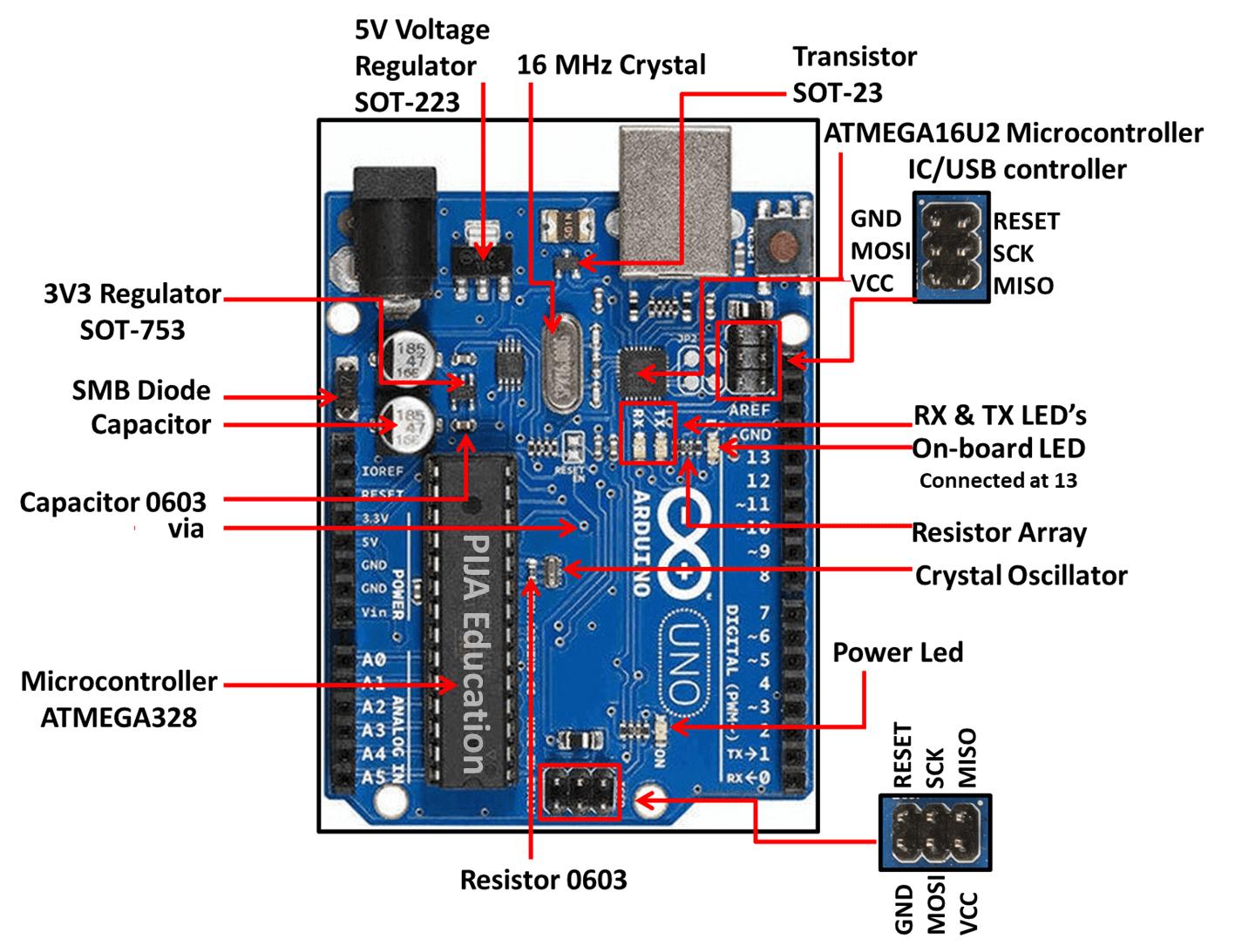 Arduino uno in board component